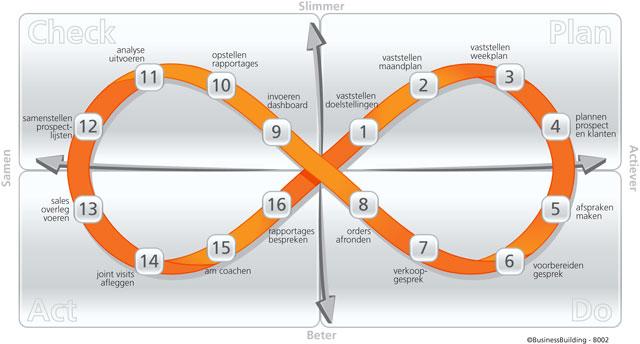 Verbetertrajecten structureel aanpakken met de PDCA-methodiek