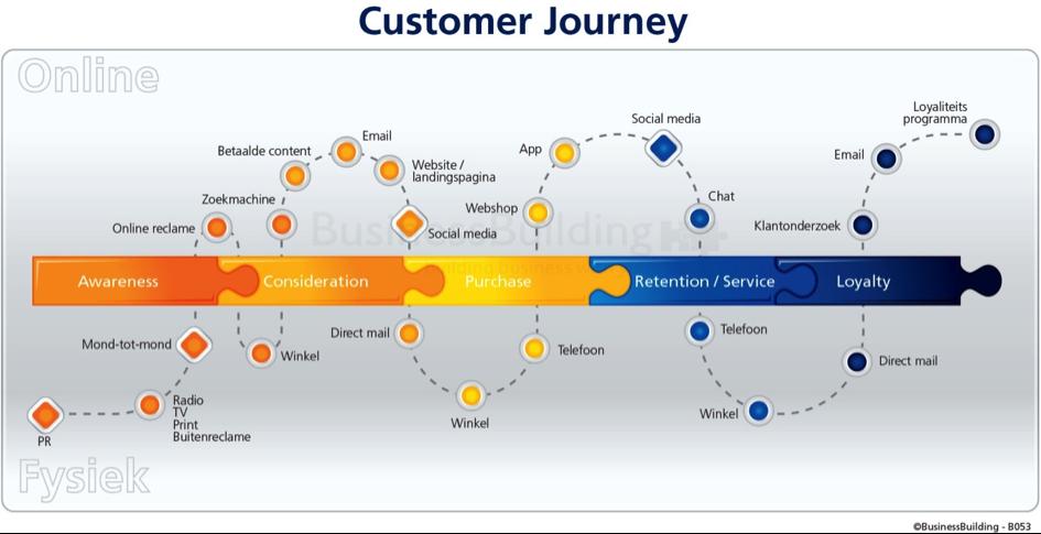 Customer journey online offline