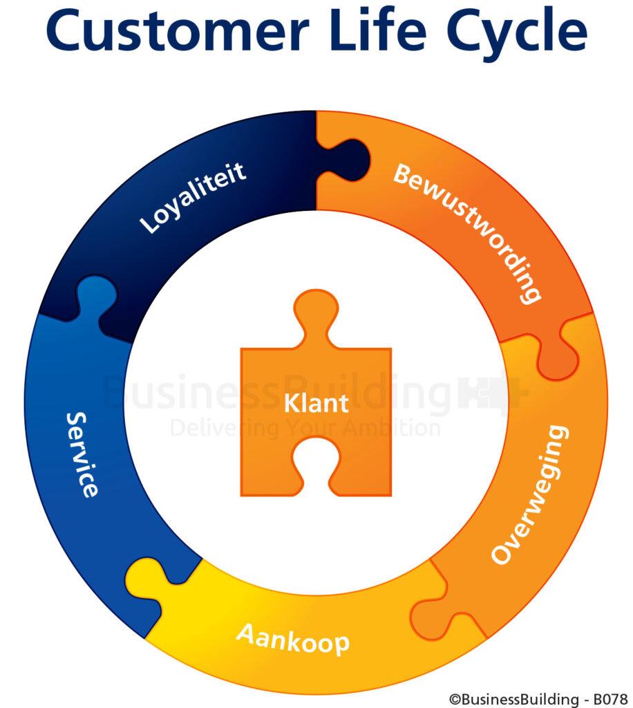 customer life cyclye